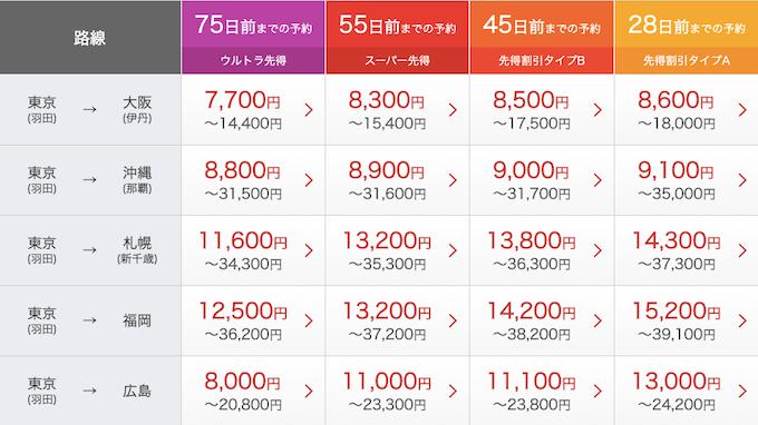 JAL 安く 乗る